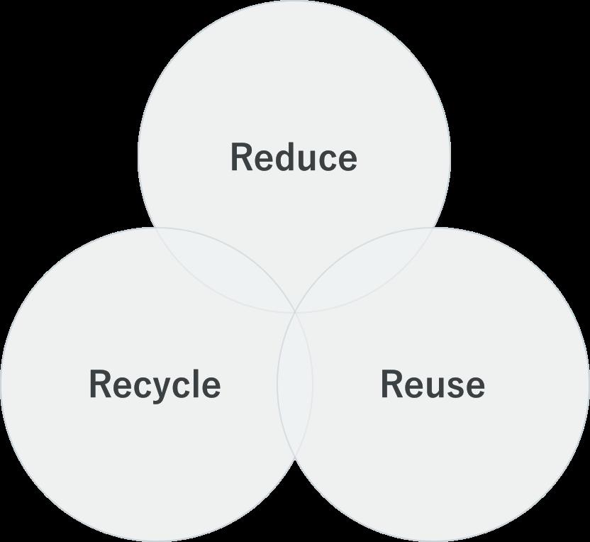ウエストン リユース・リサイクルシステムのイメージ